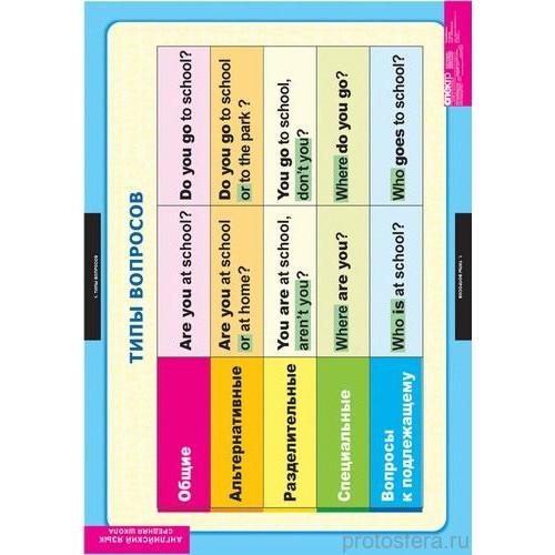 """Комплект  таблиц """"Английский язык. Средняя школа.Типы вопросов."""" (6 таблиц)"""