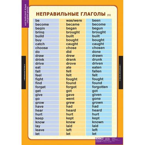 """Комплект таблиц """"Английский язык. Средняя школа. Времена английского глагола"""" (10 таблиц)"""