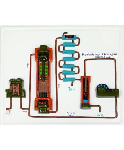 Барельефная модель производства аммиака <br />