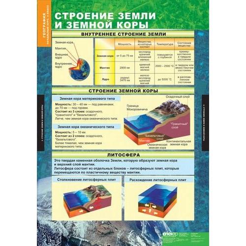 Комплект раздаточных таблиц. География. Начальный курс. 6 класс (12 таблиц)