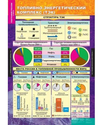 Комплект раздаточных таблиц. География России. Хозяйство и географические районы. 9 класс (15 таблиц)