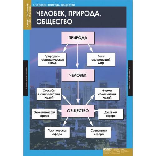 Комплект таблиц Обществознание 8-9 классы (7 таблиц)