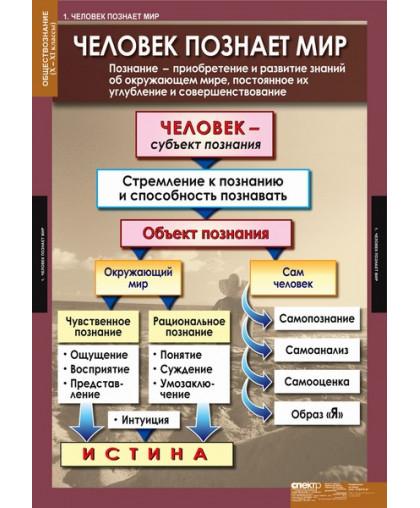 Комплект таблиц Обществознание 10-11 классы (11 таблиц)