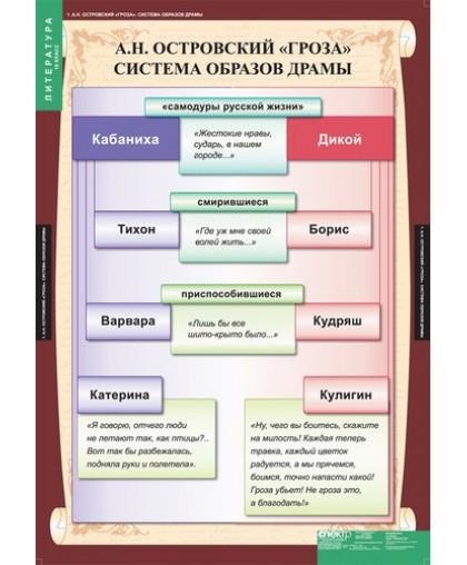 """Комплект таблиц""""Литература 10 класс"""" (12 таблиц)"""