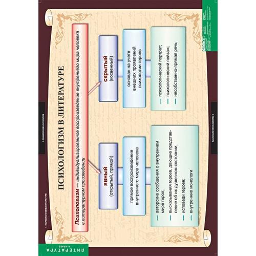 """Комплект таблиц""""Литература 11 класс"""" (12 таблиц)"""
