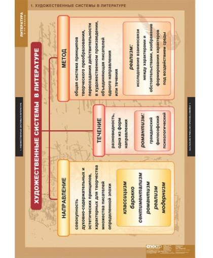 "Комплект таблиц""Литература 5-11 классы. Теория литературы"" (20 таблиц)"