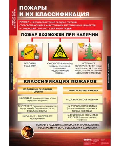 Комплект таблиц. Пожарная безопасность (11 таблиц)