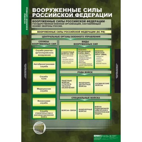 Комплект таблиц. Основы военной службы (10 таблиц)