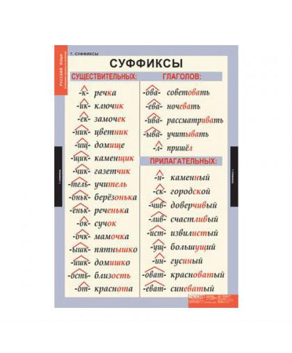 Комплект таблиц для начальной школы «Русский язык. Основные правила и понятия. 1-4 класс» (7 таблиц )