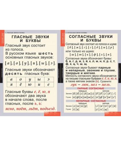 Комплект таблиц для начальной школы «Звуки и буквы русского алфавита» (2 таблицы + 128 карточек )