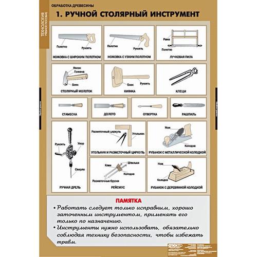 """Комплект таблиц """"Технология обработки древесины"""" <br />(11 таблиц)"""
