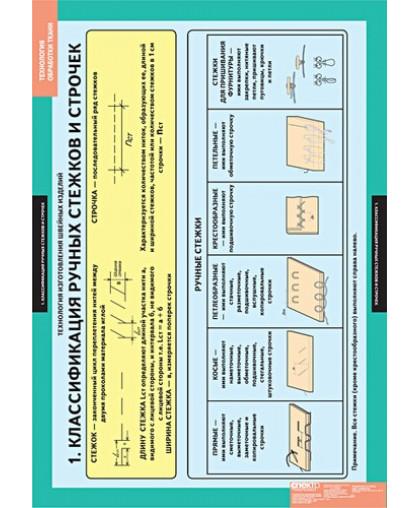 """Комплект таблиц """"Технология обработки ткани. Технология изготовления швейных изделий."""" (14 таблиц)"""