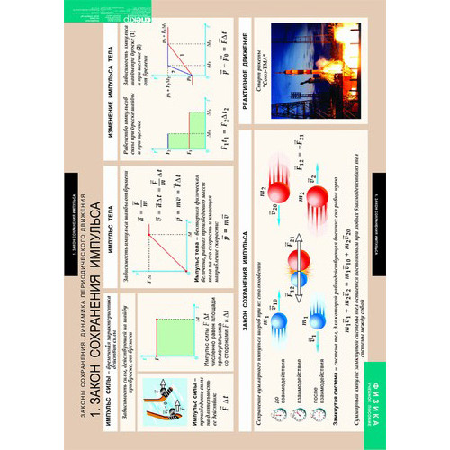 Комплект таблиц. Законы сохранения. Динамика периодического движения (8 таблиц)