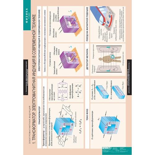 Комплект таблиц. Физика 11 класс (15 таблиц)