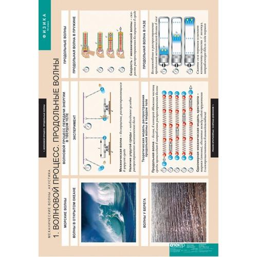 Комплект таблиц. Механические волны. Акустика (8 таблиц)