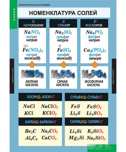 Комплект таблиц. Неорганическая химия (9 таблиц)