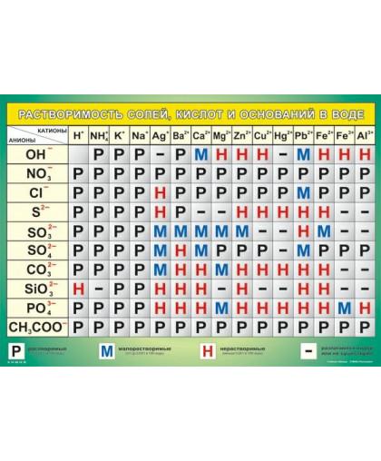 Таблица Растворимость солей, кислот и оснований в воде (винил)