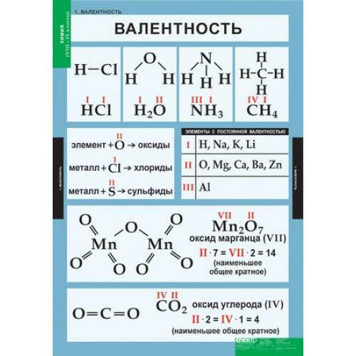 Комплект таблиц. Химия 8-9 классы (20 таблиц)