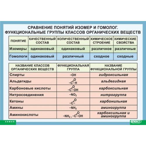 Таблица Сравнение понятий изомер и гомолог. Функциональные группы классов органических веществ (винил)
