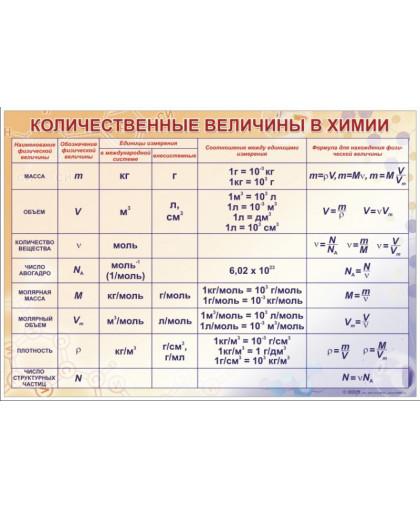 Таблица Количественные величины в химии (винил)