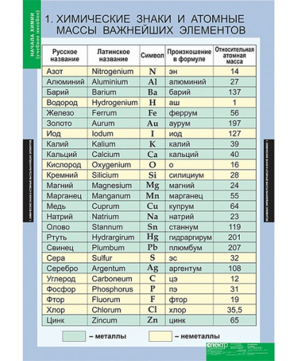 Комплект таблиц. Начала химии (18 таблиц)