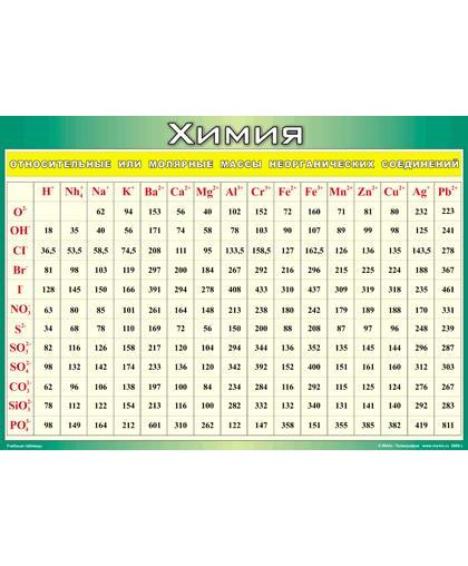 Таблица Относительные молекулярные массы неорганических веществ (винил)