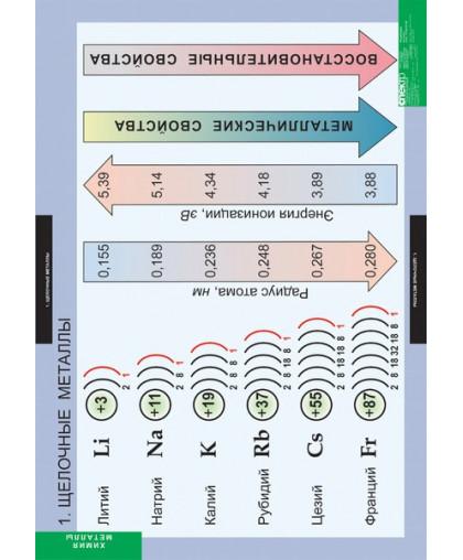Комплект таблиц. Химия. Металлы (12 таблиц)