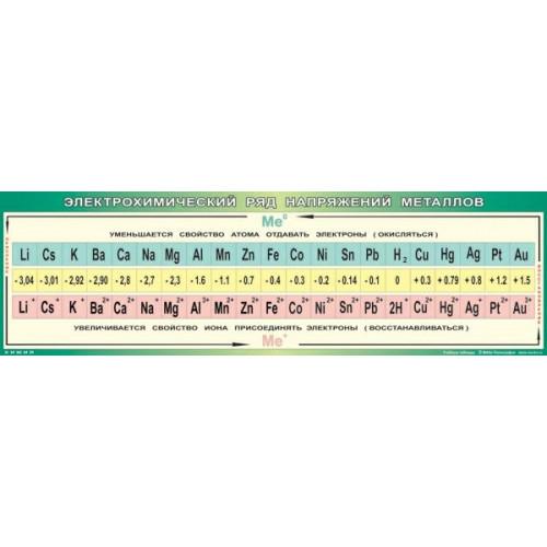 Таблица Электрохимический ряд напряжения металлов (винил)