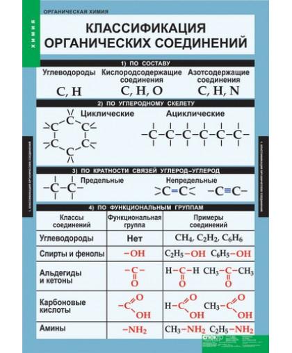 Комплект таблиц. Органическая химия (7 таблиц)
