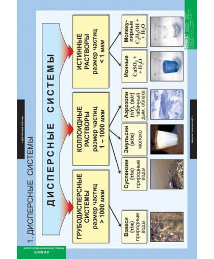 Комплект таблиц. Химия. Растворы. Электролитическая диссоциация (13 таблиц)