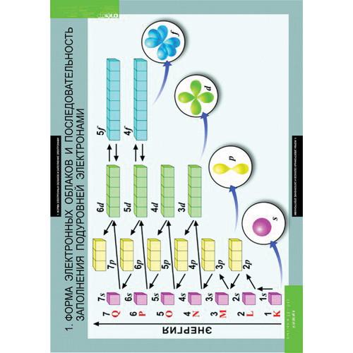 Комплект таблиц. Химия 10-11 классы (20 таблиц)
