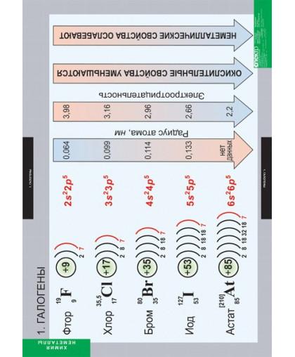 Комплект таблиц. Химия. Неметаллы (18 таблиц)