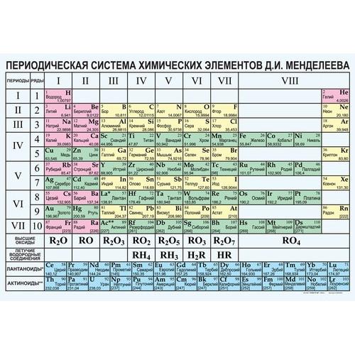 Периодическая система химических элементов Д.И.Менделеева (винил)