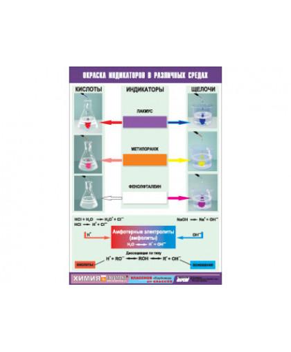 Таблица Окраска индикаторов в различных средах (винил)
