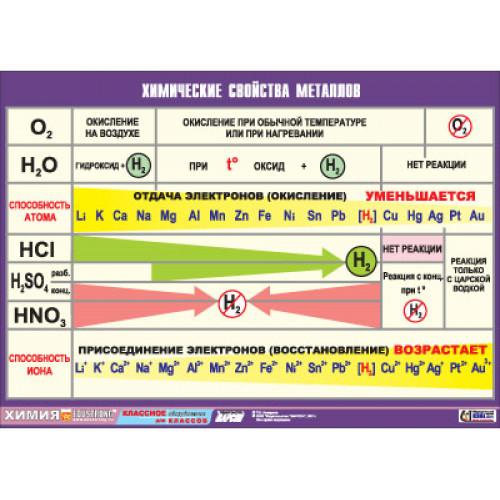 Таблица Химические свойства металлов (винил)