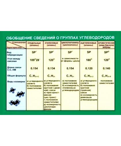 Таблица Обобщение сведений групп углеводородов (винил)