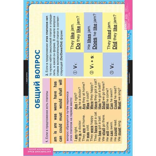 Комплект таблиц. Английский язык. Вопросительные и отрицательные предложения (8 таблиц)