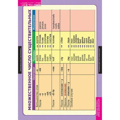 Комплект таблиц. Английский язык. Существительные. Прилагательные. Числительные (9 таблиц)